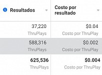 Facebook results / Cost per result