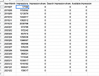 Impression share does not pull through in adwords